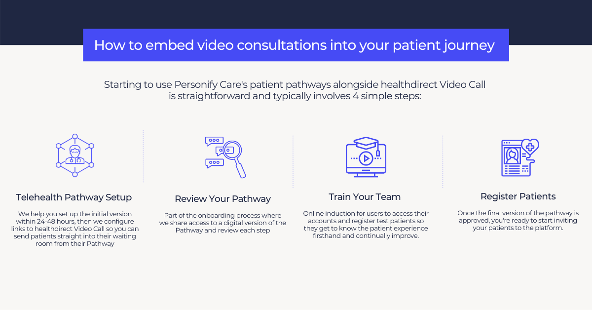 How to embed telehealth into patient pathway flowchart